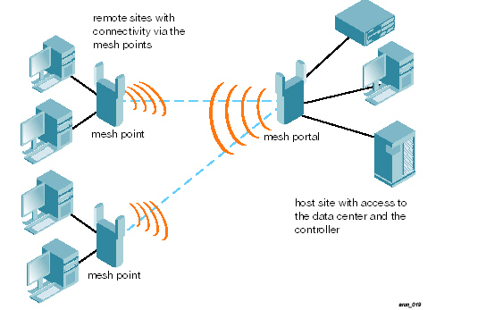 Mesh arun019point to multipointg sciox Choice Image
