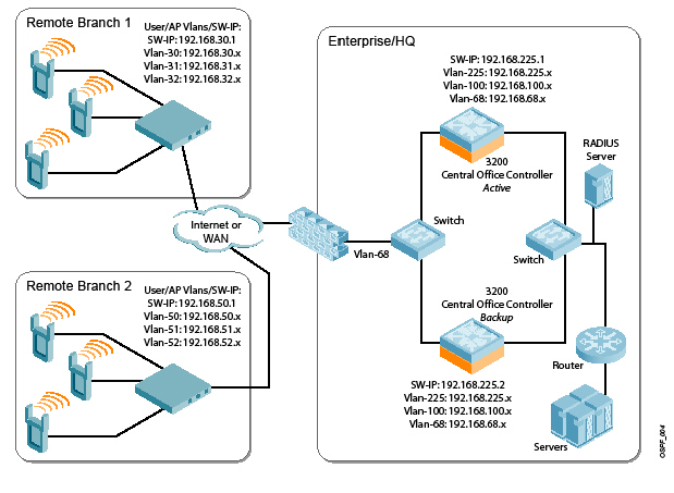 wireless router network diagram ospf  ospf