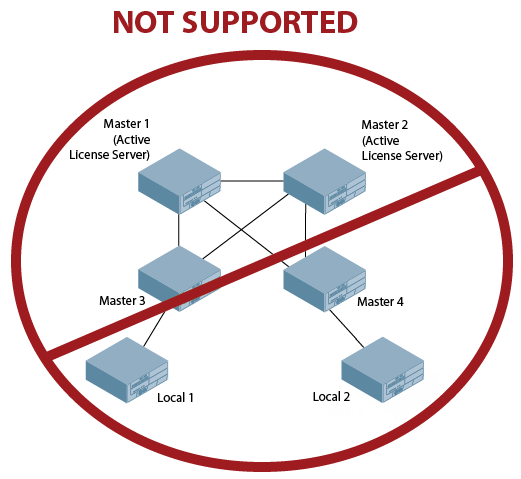 Centralized Licensing in a Multi-Controller Network