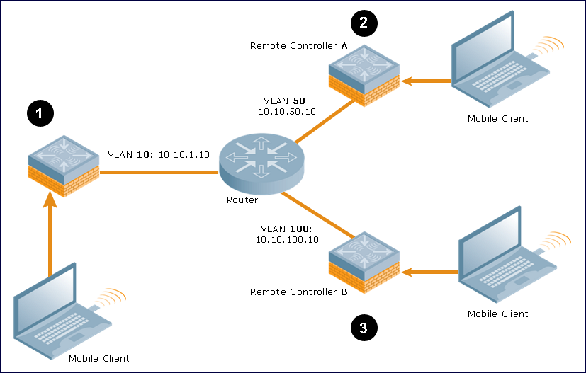 Enabling Mobility Multicast
