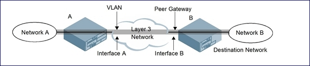 Working with Site-to-Site VPNs