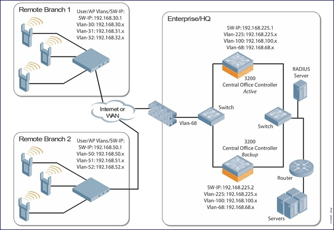 Sample topology and configuration ccuart Images