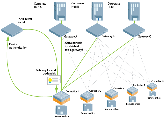 Managed Device Integration With A Palo Alto Networks Pan