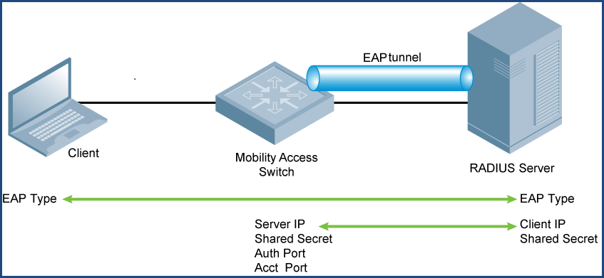 Mobility Access Switch Configuration for 802 1X Wired
