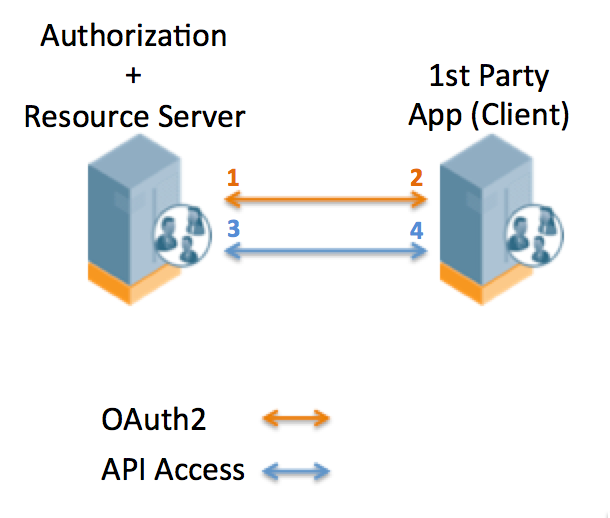Authorization Grant Types for OAuth