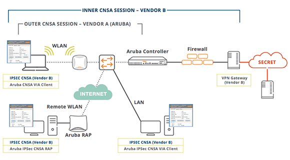 Mobility Solutions for Classified Networks