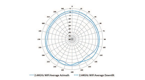 303 Series Access Point Ordering Guide
