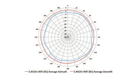 340 Series Access Point Ordering Guide