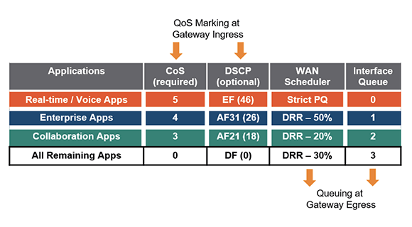 SD-WAN Quality of Service: Supplemental Guide
