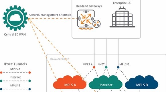 Seamless SD-WAN Orchestration