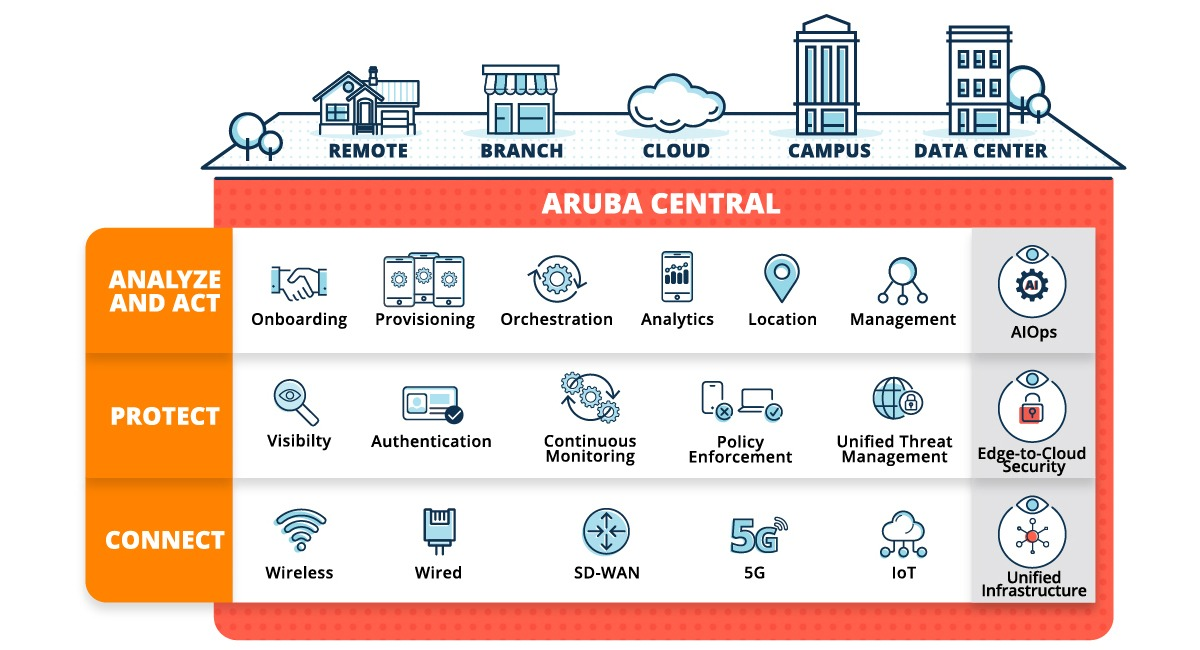 Convert data into business outcomes with Aruba ESP