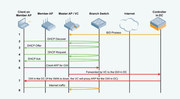 VPNとDHCP(Dynamic Host Configuration Protocol)