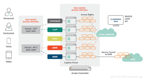 Secure Network Access for Governments Solution Guide