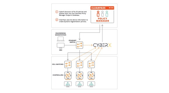CyberX Partner Solution Overview