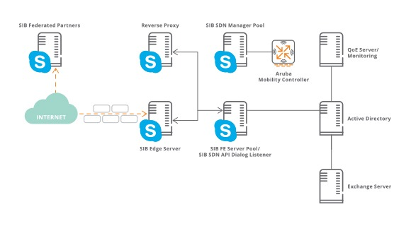 Microsoft Partner Solution Overview