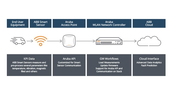 ABB Partner Solution Overview
