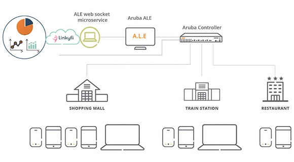 AVSystem Contract Tracing Partner Solution Overview