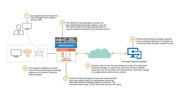 Microsoft Security Partner Solution Overview