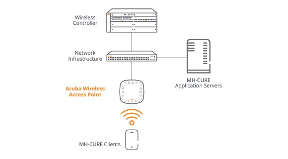 Mobile Heartbeat Partner Solution Overview