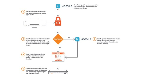 Mosyle Partner Solution Overview