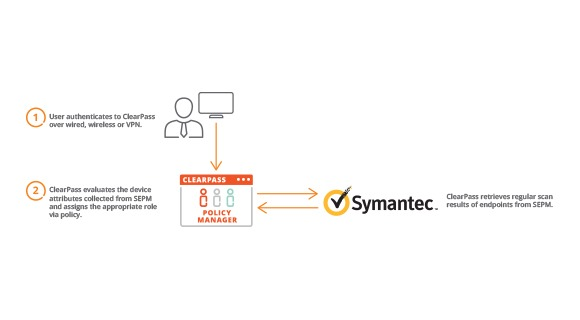 Symantec Partner Solution Overview