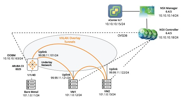 Aruba CX Switching and VMware NSX Solution Overview