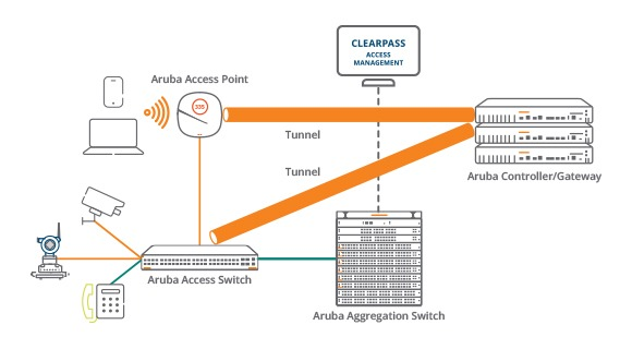Enabling Software-Defined Networks with Aruba CX Switching