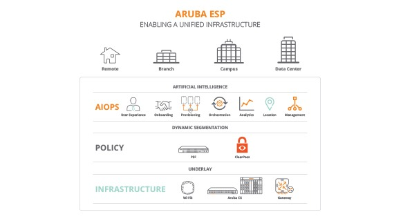 Unified Infrastructure Solution Overview