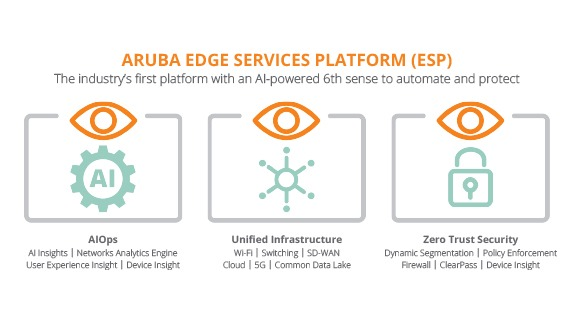 Aruba ESP Zero Trust Security