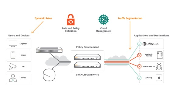 Unified Management and Policy Across the Distributed Enterprise