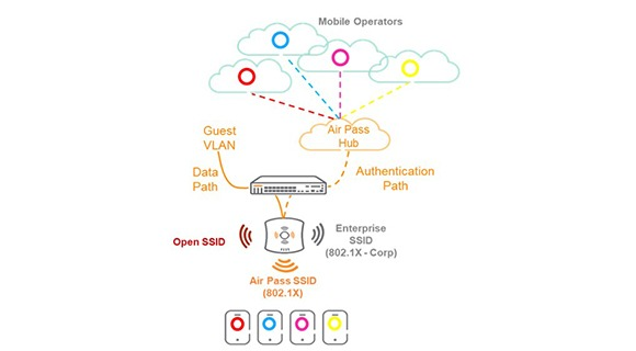 CBRS, 5G and Wi-Fi: Radio Access Network Convergence in the Enterprise