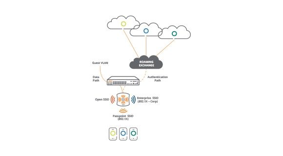 Solving the Indoor Cellular Coverage Problem: Wi-Fi Calling and Passpoint White Paper