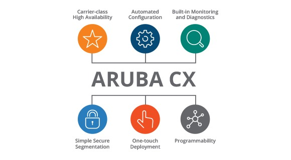 Portafolio de switches Aruba CX