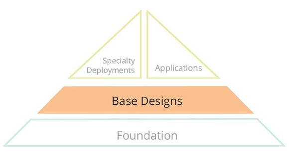 Mobile First Base Designs Lab for ArubaOS8