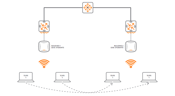 Single VLAN Design for Wireless LAN
