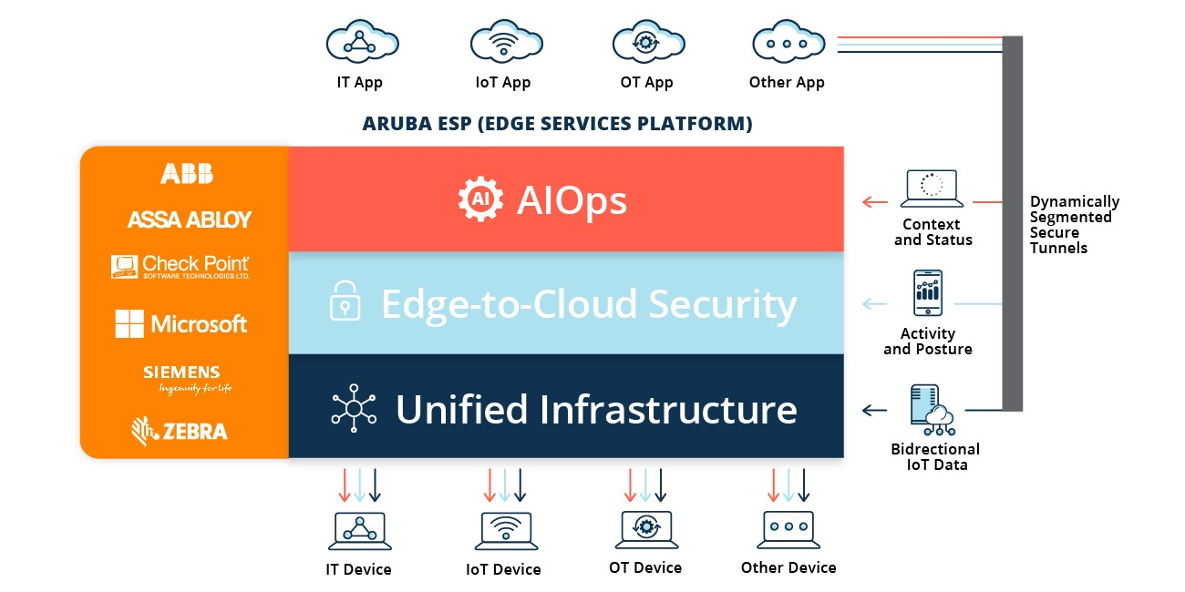 Partnerships extend the value of Aruba ESP