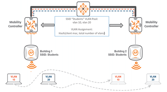 Campus Wireless Network (VLAN Design and Mobility) Validated Reference Design