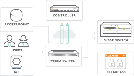 Network Switch Software | IT Networking Products | Aruba