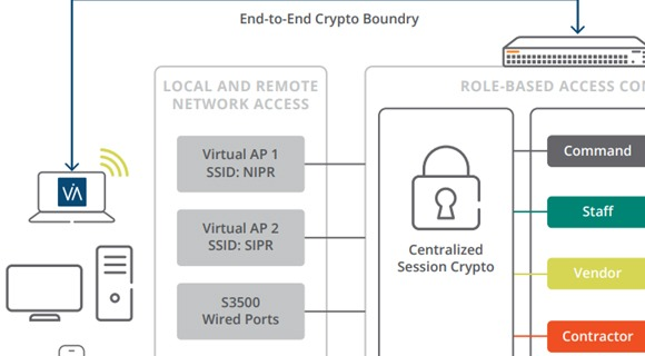 Advanced Cryptography Data Sheet