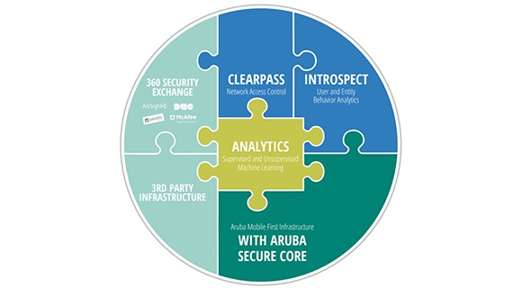 Aruba 360 Secure Fabric At a Glance