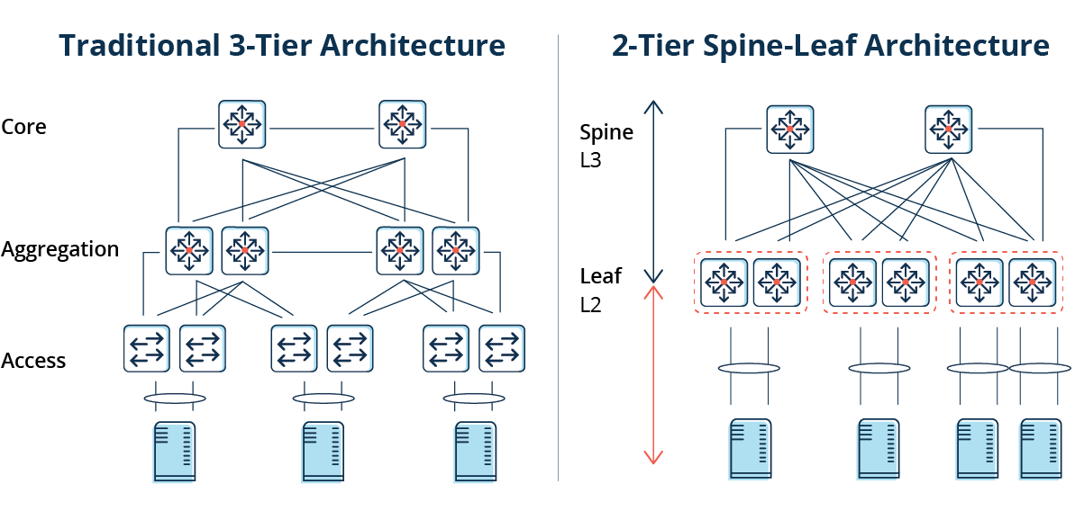Side by side comparison of traditional 3-tier architecture to 2-tier spine-leaf architecture