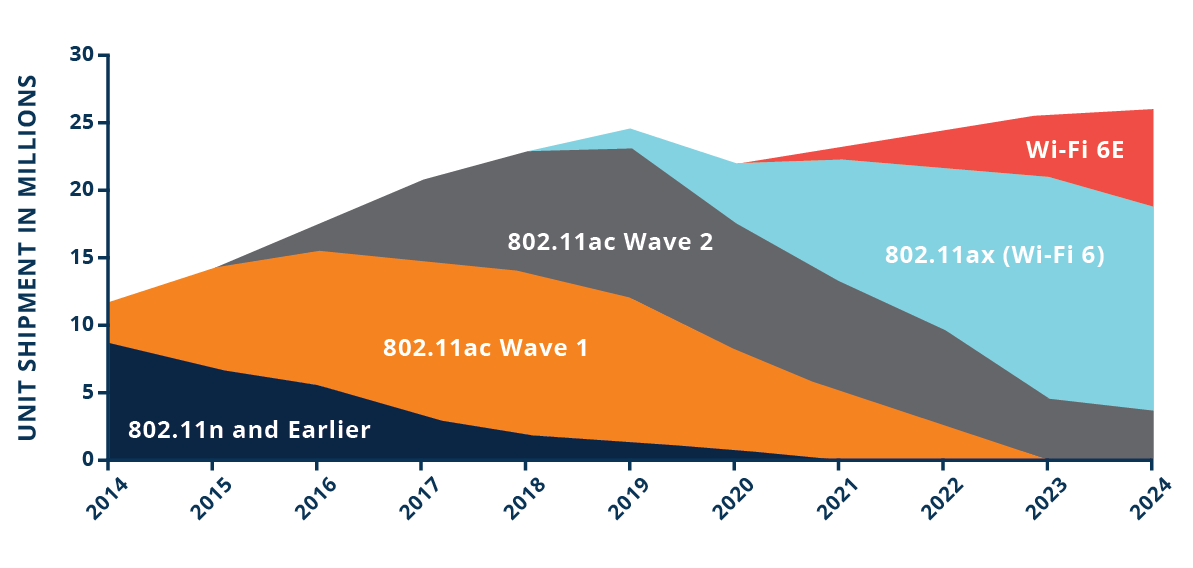 WLAN projected adoption by standard