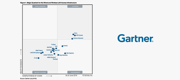 Gartner MQ and CC Reports