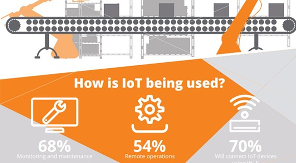 IoT is driving Industry 4.0