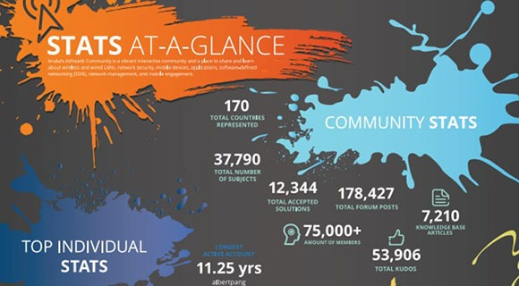 Airheads Community Stats-at-a-Glance