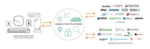 HPE Aruba's new Mobile First Platform accelerates the integration and innovation of mobile and IoT at the speed of the developer ecosystem, rather than the pace of a single vendor
