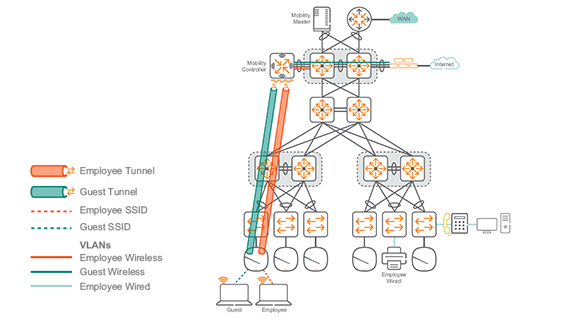 Aruba Campus for Large Networks: Design and Deployment Guide