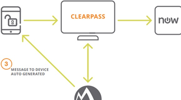AirWatch and Aruba ClearPass for Enterprise Mobility