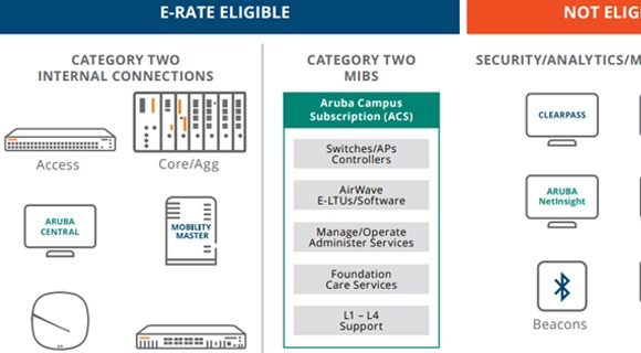 Aruba E-rate solutions for K-12 schools and libraries