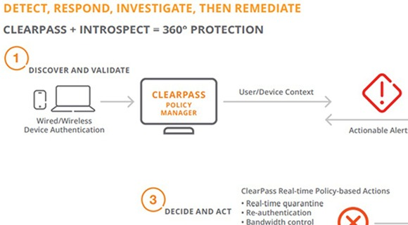 Endpoint Security with Aruba ClearPass and IntroSpect